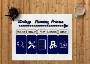 Diagram of the strategic planning process.