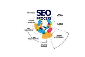SEO process diagram.